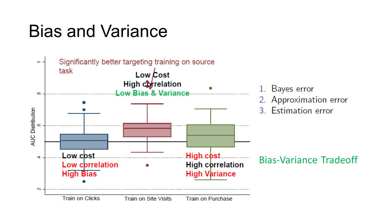 Bias and Variance Bias-Variance Tradeoff