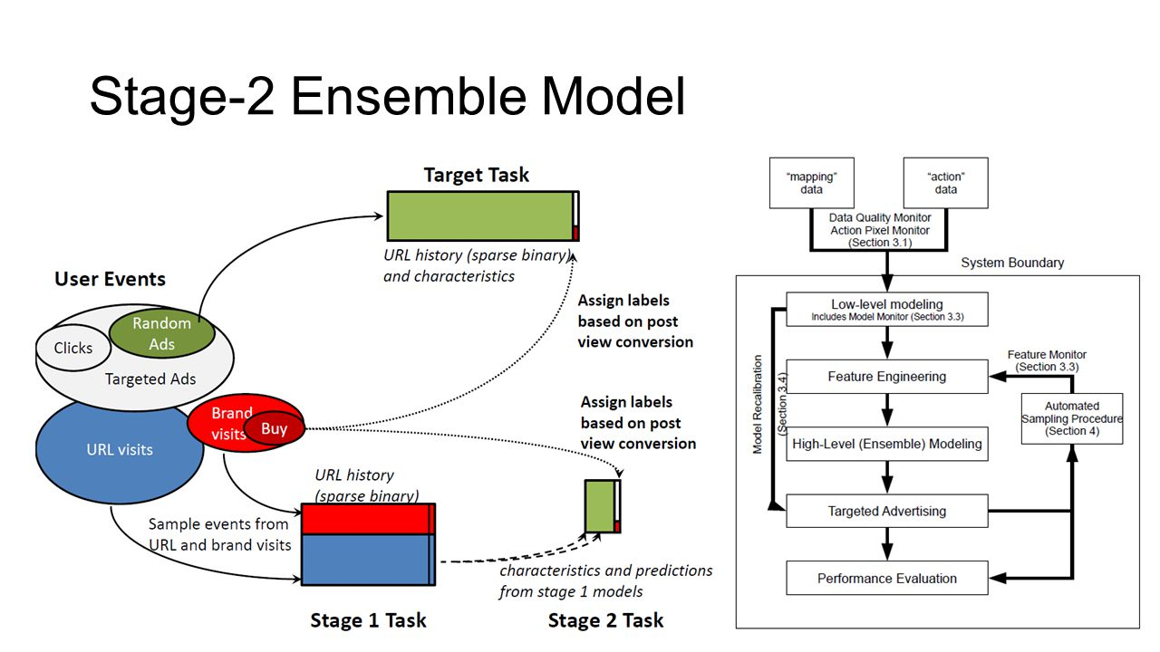 Stage-2 Ensemble Model