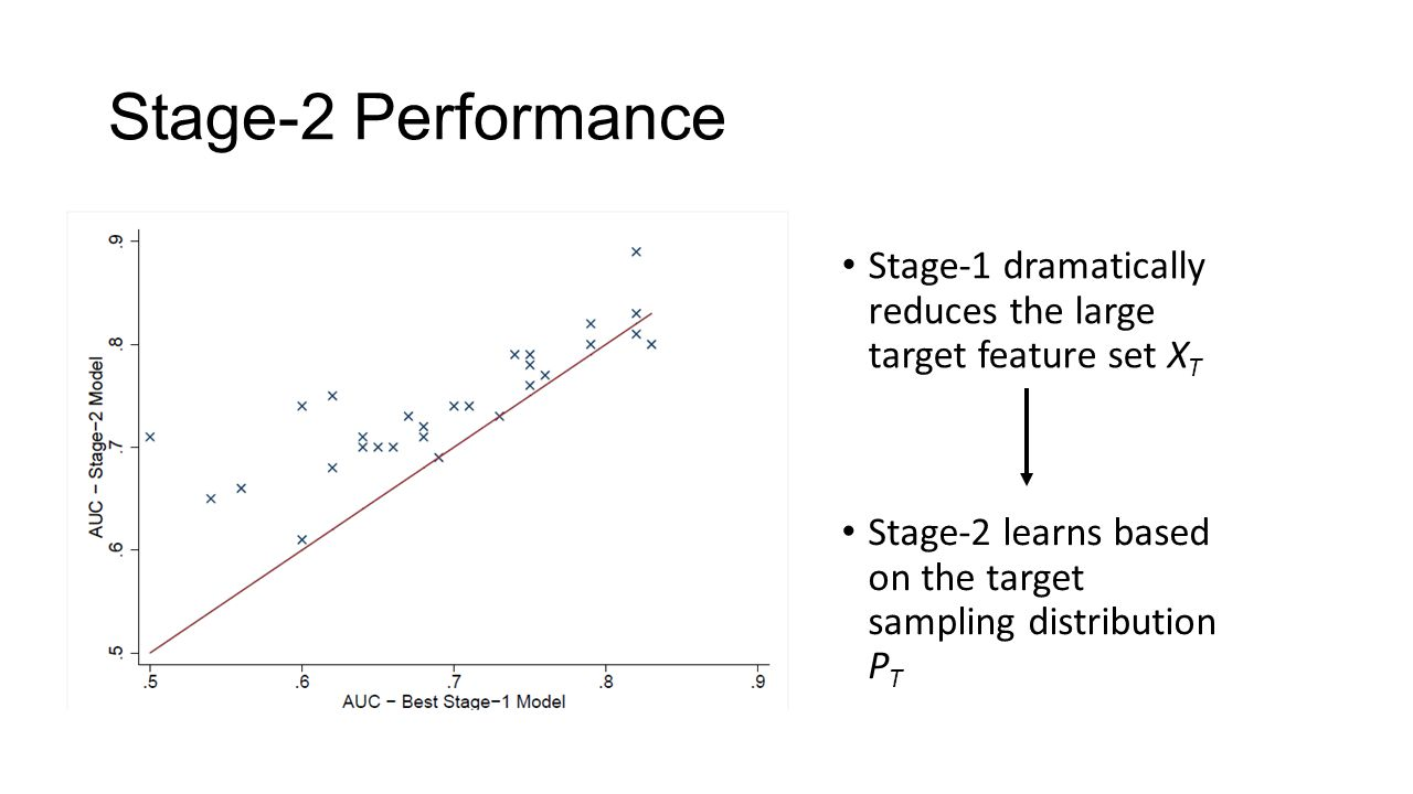 Stage-2 Performance Stage-1 dramatically reduces the large target feature set X T Stage-2 learns based on the target sampling distribution P T