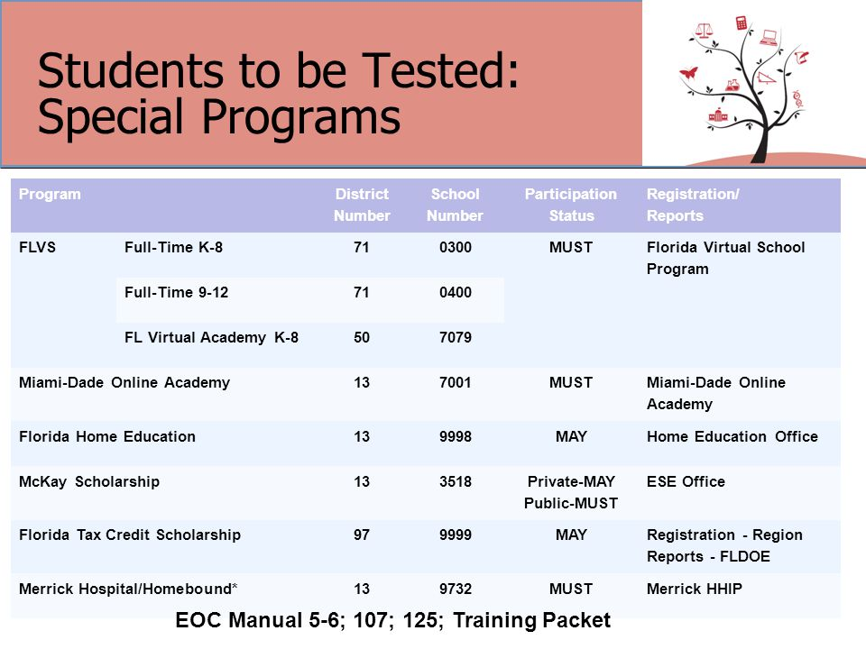 Students to be Tested: Special Programs 16 Program District Number School Number Participation Status Registration/ Reports FLVSFull-Time K-8710300MUST Florida Virtual School Program Full-Time 9-12710400 FL Virtual Academy K-8507079 Miami-Dade Online Academy137001MUST Miami-Dade Online Academy Florida Home Education139998MAYHome Education Office McKay Scholarship133518 Private-MAY Public-MUST ESE Office Florida Tax Credit Scholarship979999MAY Registration - Region Reports - FLDOE Merrick Hospital/Homebound*139732MUSTMerrick HHIP EOC Manual 5-6; 107; 125; Training Packet