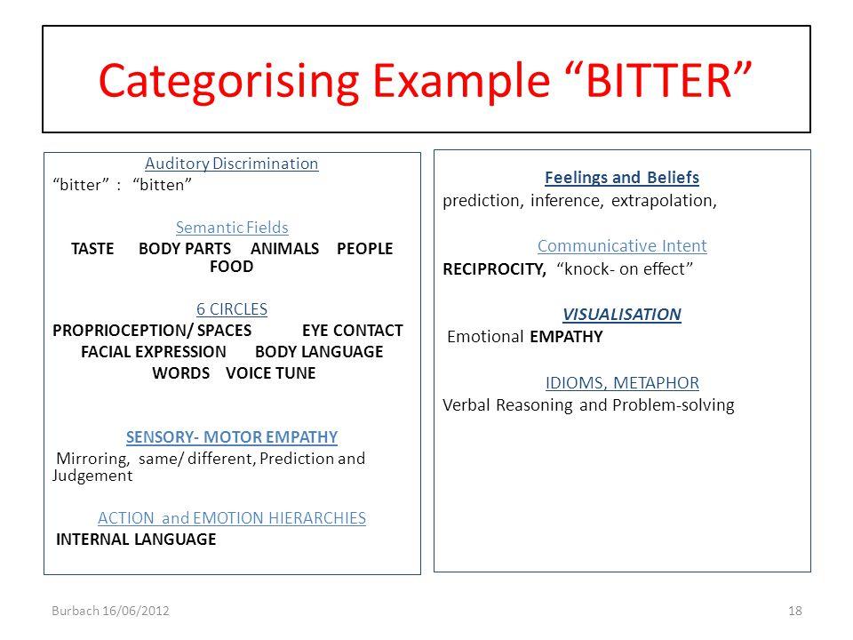 "Categorising Example ""BITTER"" Auditory Discrimination ""bitter"" : ""bitten"" Semantic Fields TASTE BODY PARTS ANIMALS PEOPLE FOOD 6 CIRCLES PROPRIOCEPTIO"