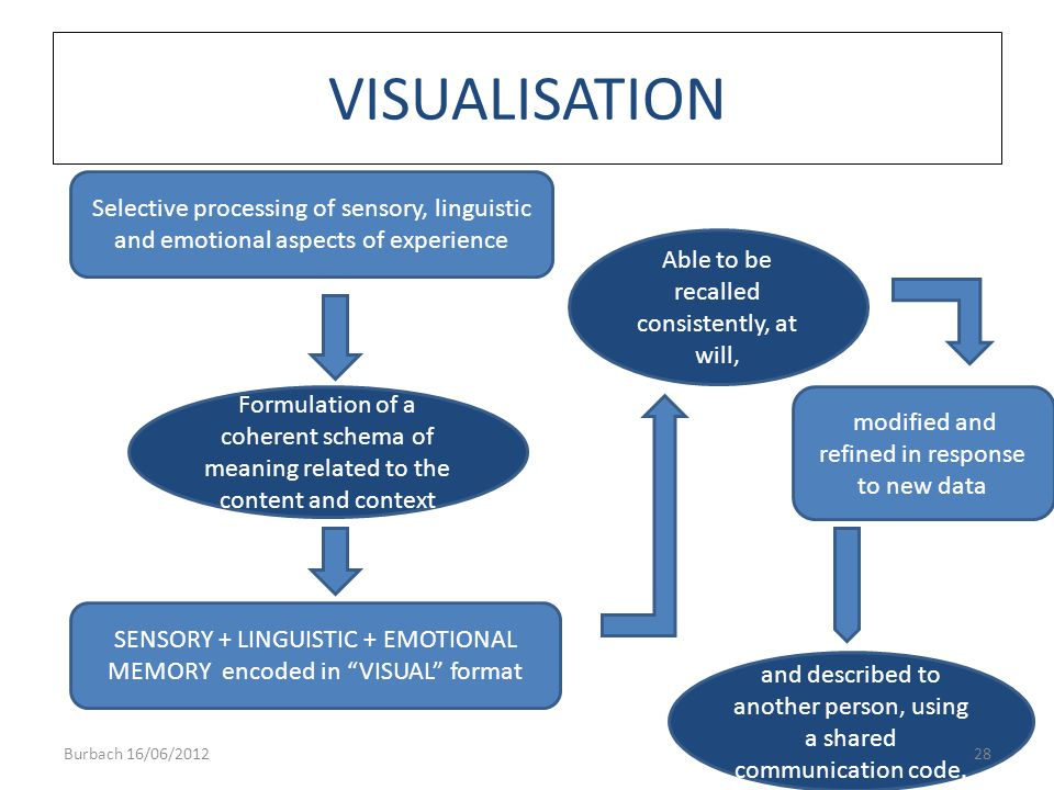 VISUALISATION Selective processing of sensory, linguistic and emotional aspects of experience Formulation of a coherent schema of meaning related to t