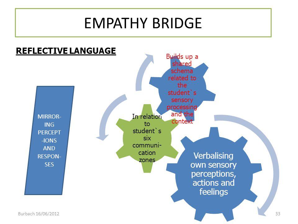 EMPATHY BRIDGE REFLECTIVE LANGUAGE MIRROR- ING PERCEPT -IONS AND RESPON- SES Burbach 16/06/201233