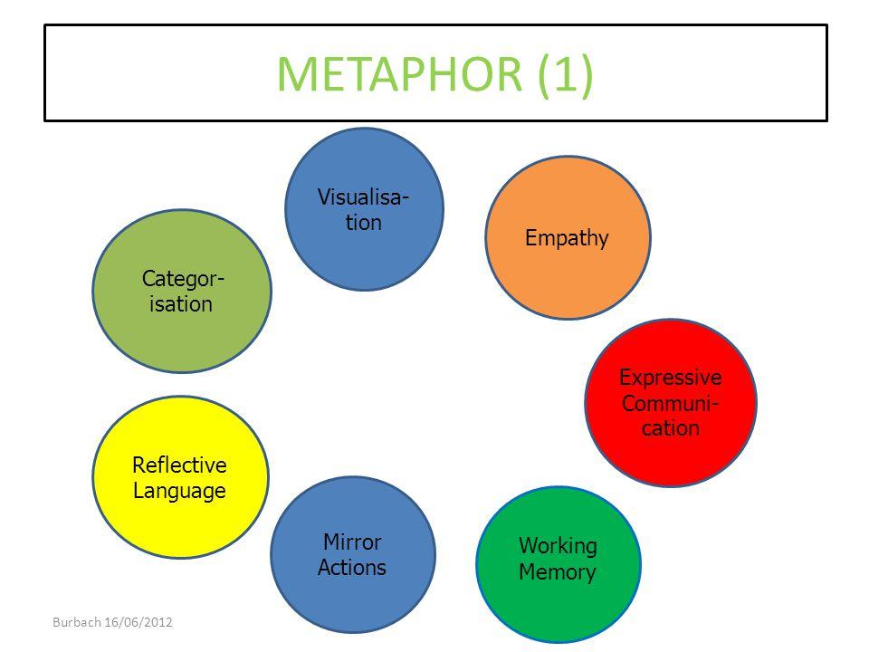 METAPHOR (1) Categor- isation Visualisa- tion Empathy Expressive Communi- cation Reflective Language Burbach 16/06/2012 35 Working Memory Mirror Actio