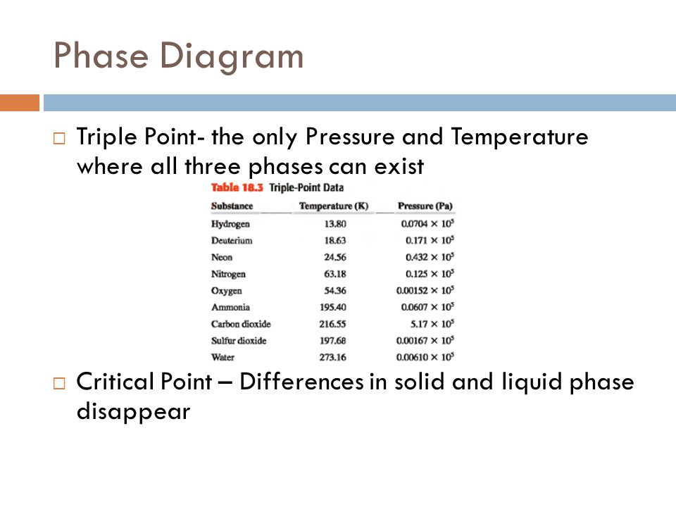 Phase Diagram  Triple Point- the only Pressure and Temperature where all three phases can exist  Critical Point – Differences in solid and liquid ph