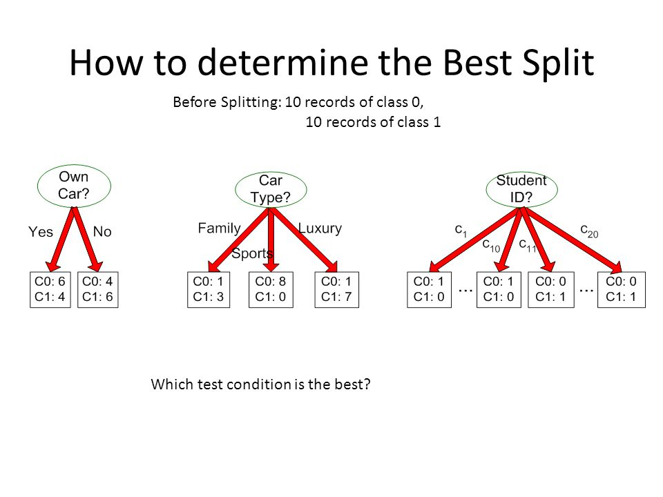How to determine the Best Split Before Splitting: 10 records of class 0, 10 records of class 1 Which test condition is the best?