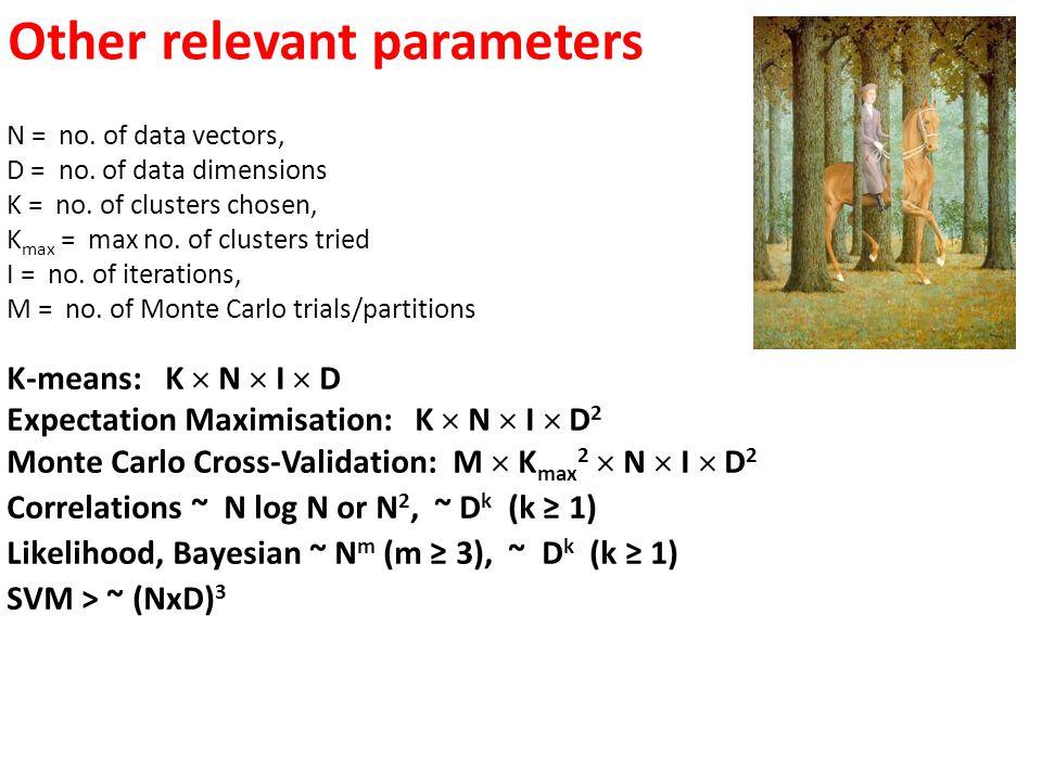 N = no. of data vectors, D = no. of data dimensions K = no. of clusters chosen, K max = max no. of clusters tried I = no. of iterations, M = no. of Mo