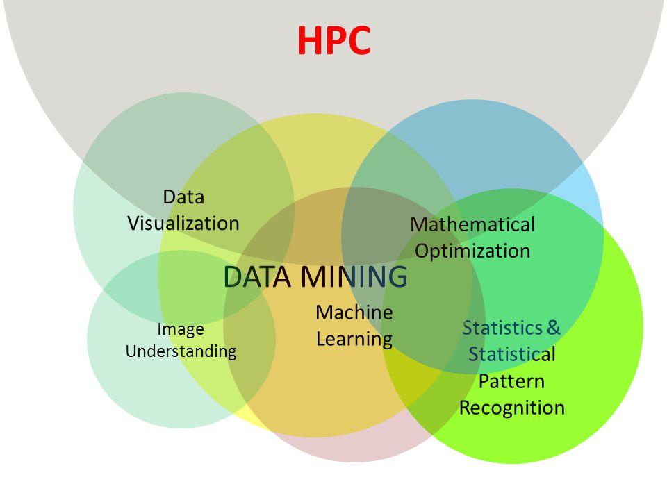 Statistics & Statistical Pattern Recognition DATA MINING Mathematical Optimization Machine Learning Image Understanding Data Visualization HPC