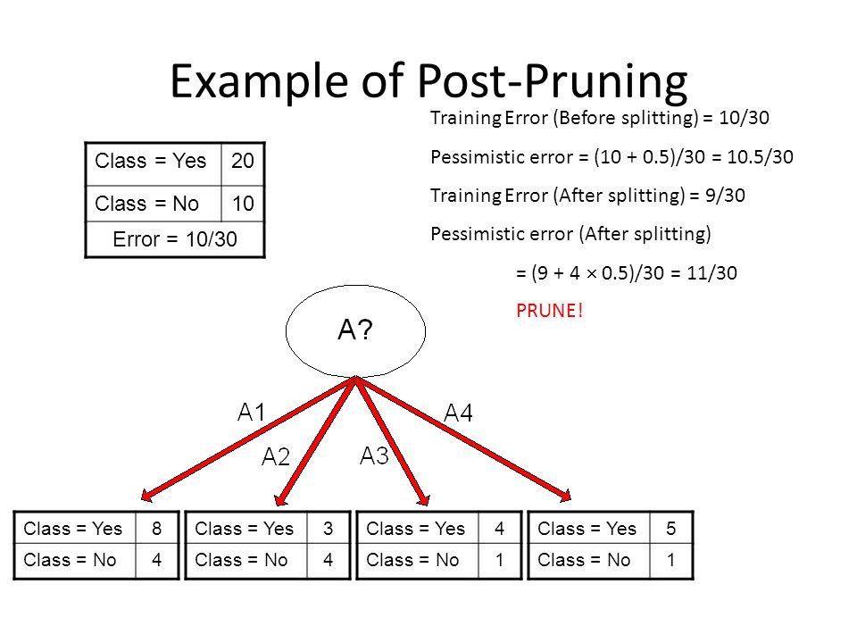 Example of Post-Pruning Class = Yes20 Class = No10 Error = 10/30 Training Error (Before splitting) = 10/30 Pessimistic error = (10 + 0.5)/30 = 10.5/30
