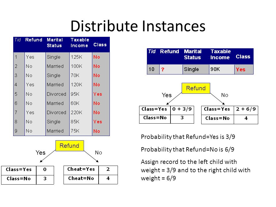 Distribute Instances Refund Yes No Refund Yes No Probability that Refund=Yes is 3/9 Probability that Refund=No is 6/9 Assign record to the left child