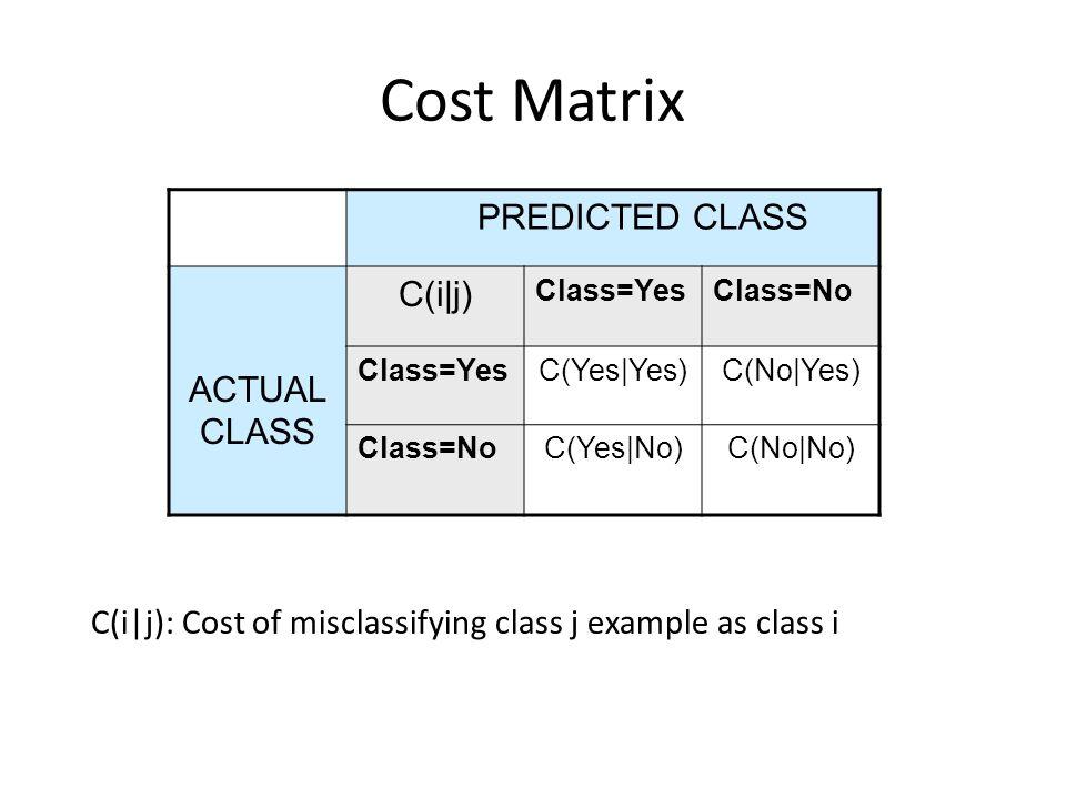 Cost Matrix PREDICTED CLASS ACTUAL CLASS C(i j) Class=YesClass=No Class=YesC(Yes Yes)C(No Yes) Class=NoC(Yes No)C(No No) C(i j): Cost of misclassifyin