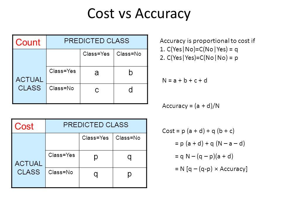 Cost vs Accuracy Count PREDICTED CLASS ACTUAL CLASS Class=YesClass=No Class=Yes ab Class=No cd Cost PREDICTED CLASS ACTUAL CLASS Class=YesClass=No Cla