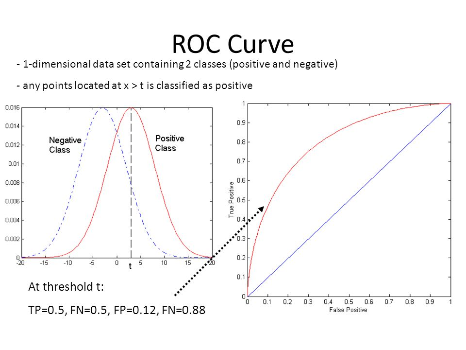 ROC Curve At threshold t: TP=0.5, FN=0.5, FP=0.12, FN=0.88 - 1-dimensional data set containing 2 classes (positive and negative) - any points located