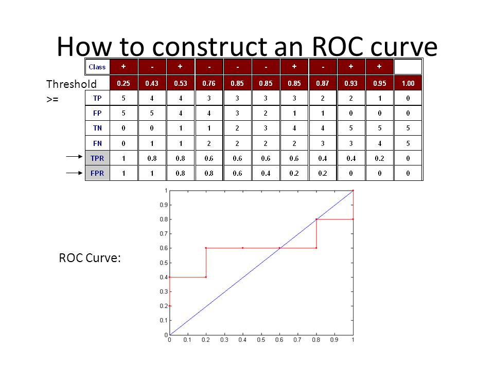 How to construct an ROC curve Threshold >= ROC Curve: