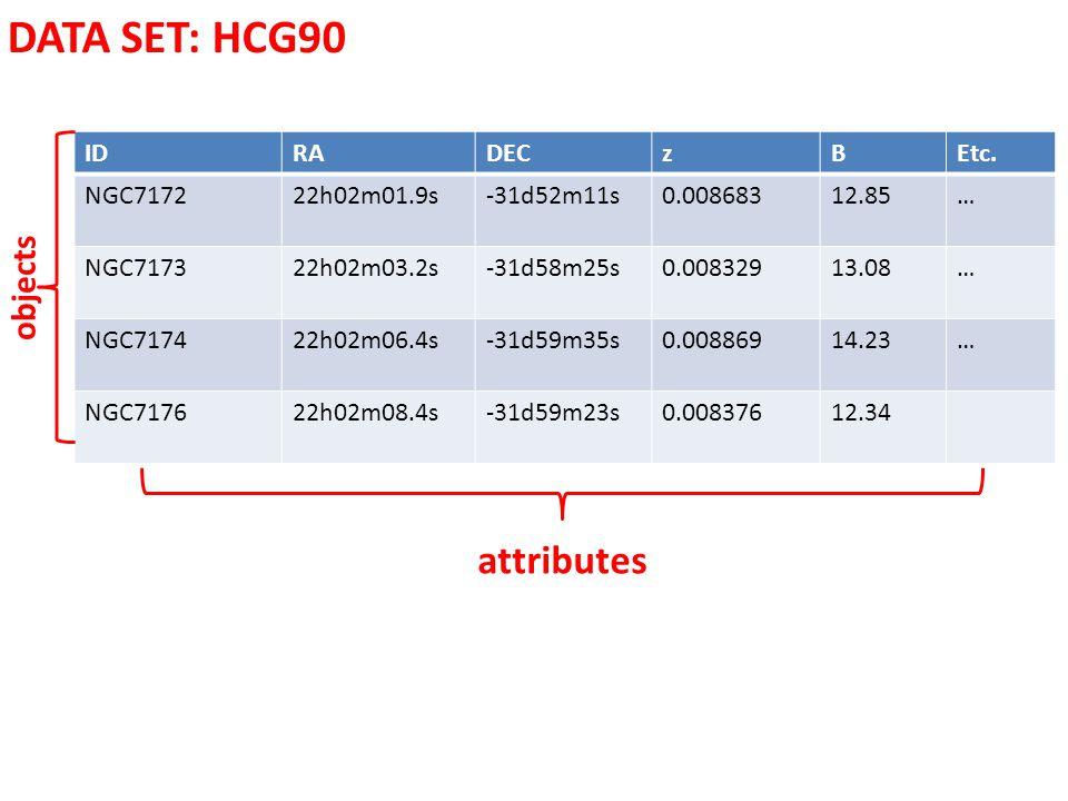 DATA SET: HCG90 IDRADECzBEtc. NGC717222h02m01.9s -31d52m11s0.00868312.85… NGC717322h02m03.2s -31d58m25s0.00832913.08… NGC717422h02m06.4s-31d59m35s0.00