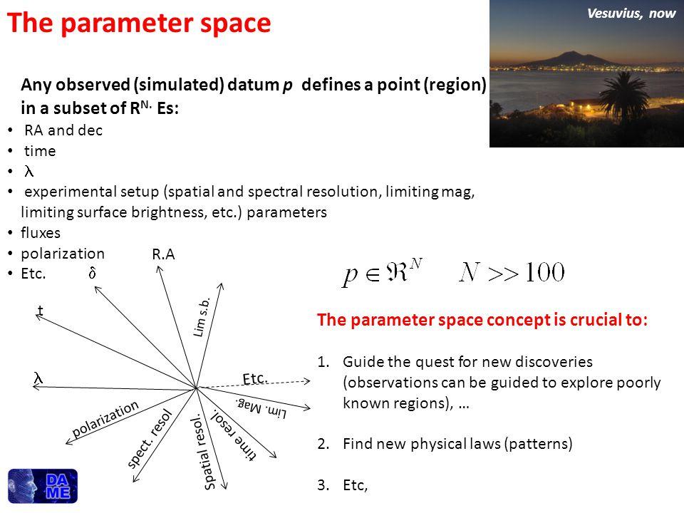 R.A  t polarization spect. resol Spatial resol. time resol. Etc. Lim. Mag. Lim s.b. Any observed (simulated) datum p defines a point (region) in a su
