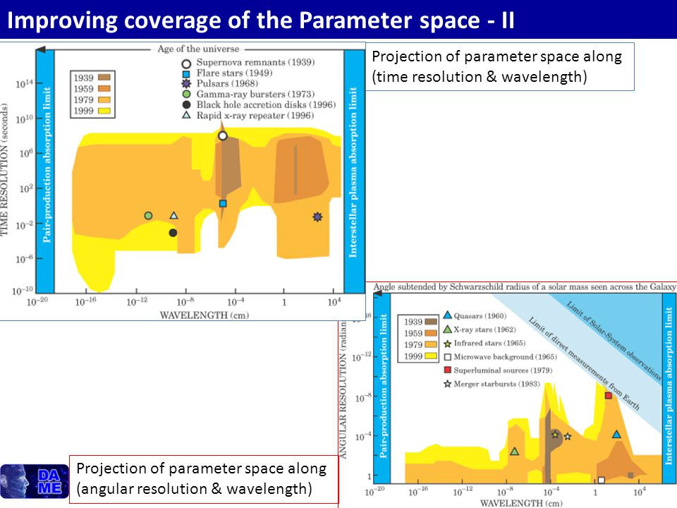 Projection of parameter space along (time resolution & wavelength) Improving coverage of the Parameter space - II Projection of parameter space along