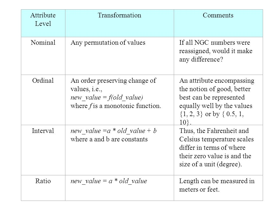 Attribute Level TransformationComments NominalAny permutation of valuesIf all NGC numbers were reassigned, would it make any difference? OrdinalAn ord