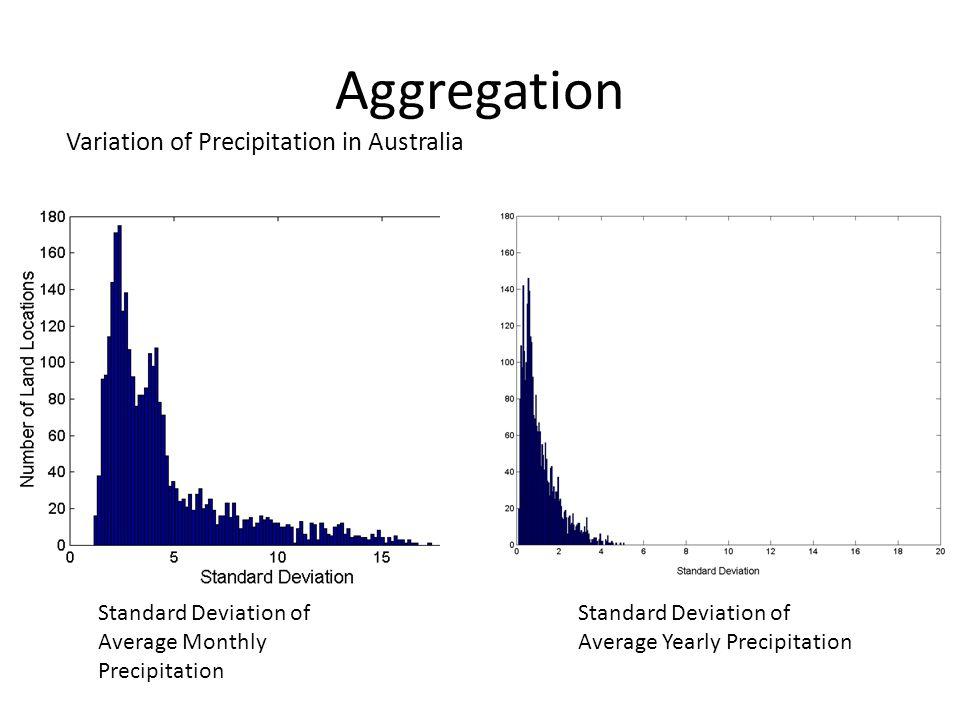 Aggregation Standard Deviation of Average Monthly Precipitation Standard Deviation of Average Yearly Precipitation Variation of Precipitation in Austr
