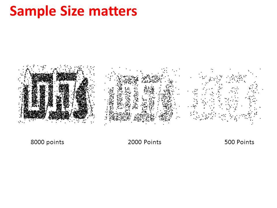 Sample Size matters 8000 points 2000 Points500 Points