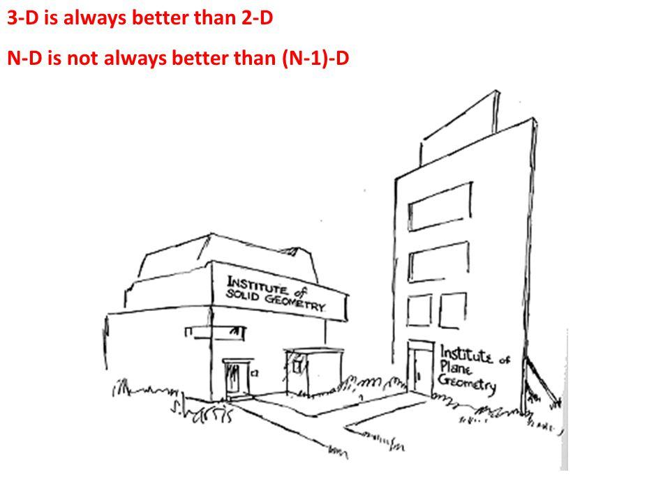 3-D is always better than 2-D N-D is not always better than (N-1)-D