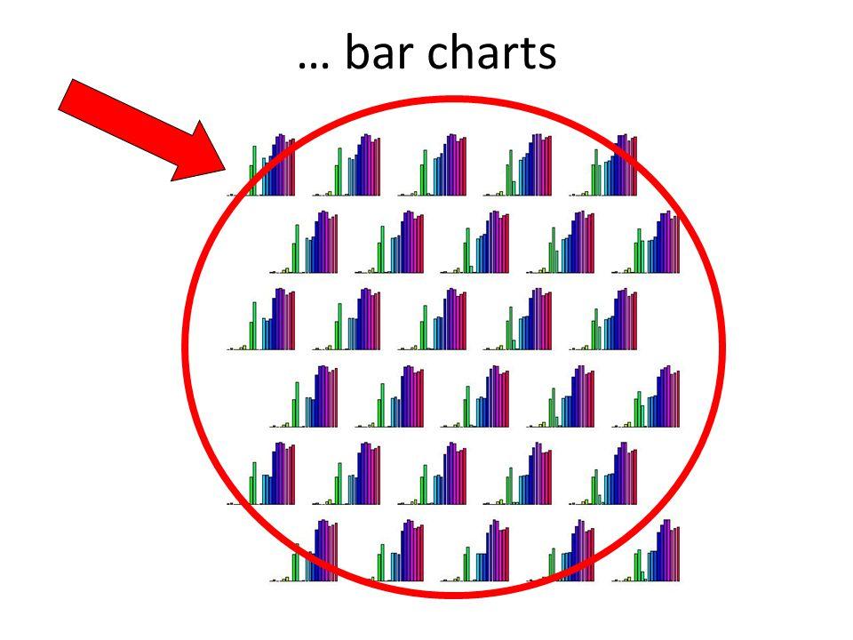 … bar charts