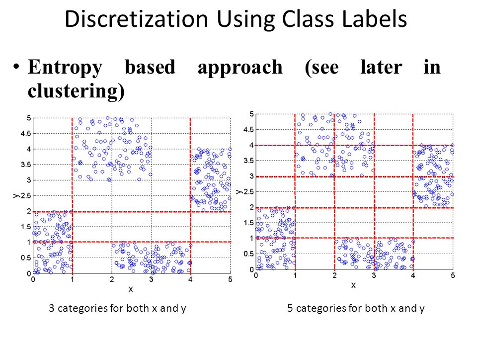 Discretization Using Class Labels Entropy based approach (see later in clustering) 3 categories for both x and y5 categories for both x and y