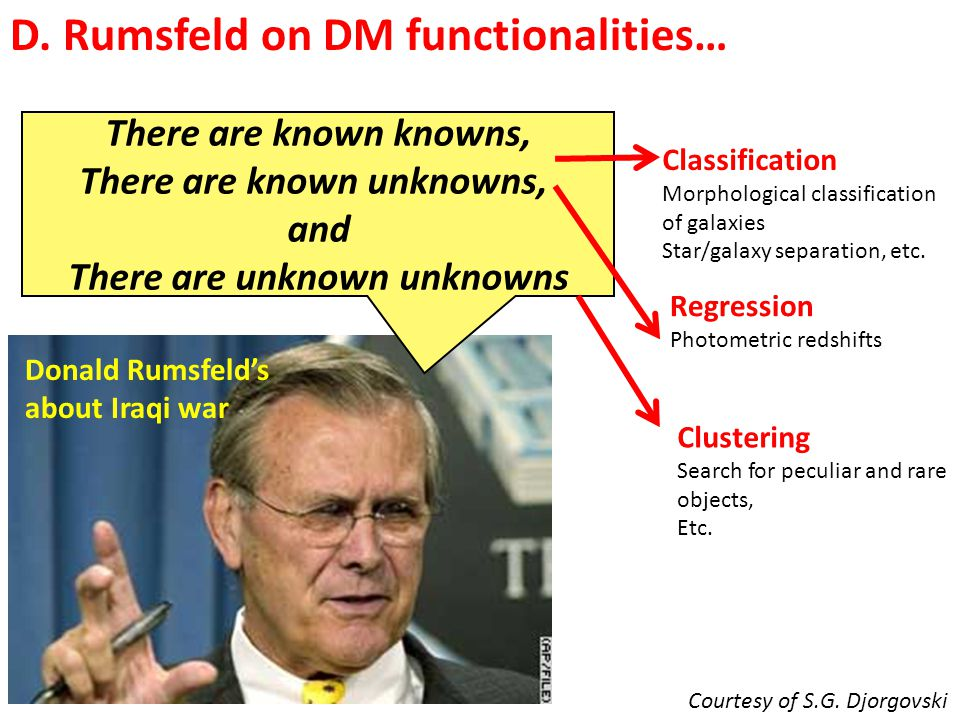 There are known knowns, There are known unknowns, and There are unknown unknowns Donald Rumsfeld's about Iraqi war Classification Morphological classi