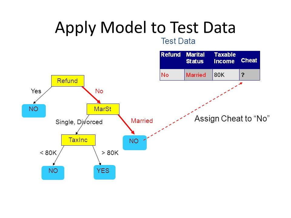 """Apply Model to Test Data Refund MarSt TaxInc YES NO YesNo Married Single, Divorced < 80K> 80K Test Data Assign Cheat to """"No"""""""