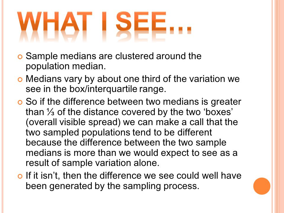 Sample medians are clustered around the population median. Medians vary by about one third of the variation we see in the box/interquartile range. So