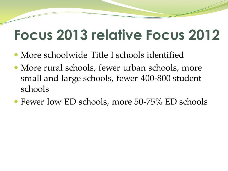 More schoolwide Title I schools identified More rural schools, fewer urban schools, more small and large schools, fewer 400-800 student schools Fewer low ED schools, more 50-75% ED schools Focus 2013 relative Focus 2012