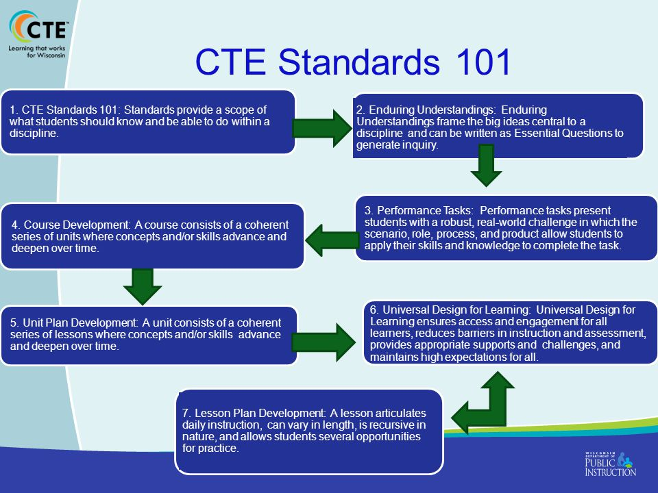 CTE Standards 101 1. CTE Standards 101: Standards provide a scope of what students should know and be able to do within a discipline. 2. Enduring Unde