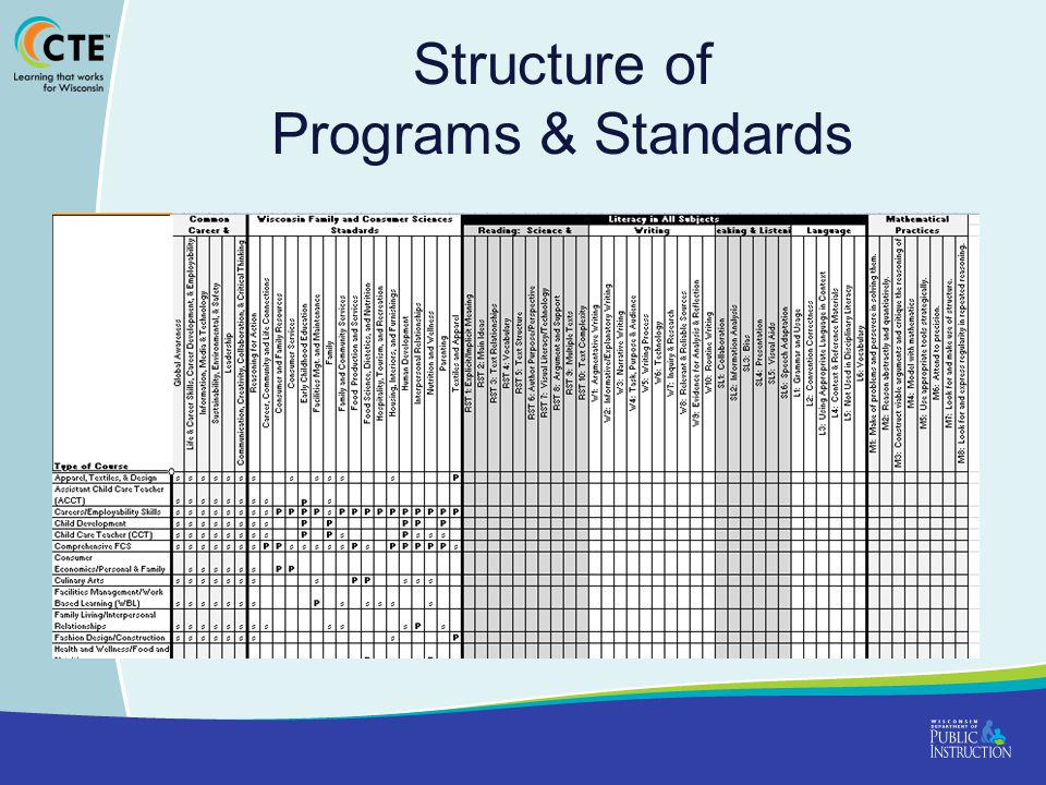 Structure of Programs & Standards
