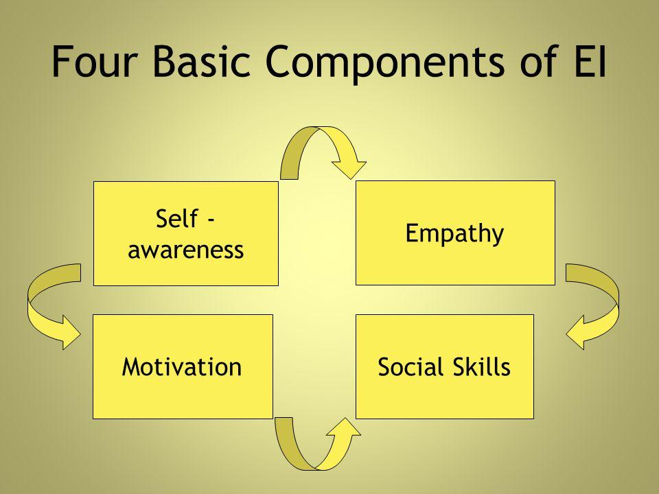 Four Basic Components of EI Self - awareness Motivation Empathy Social Skills