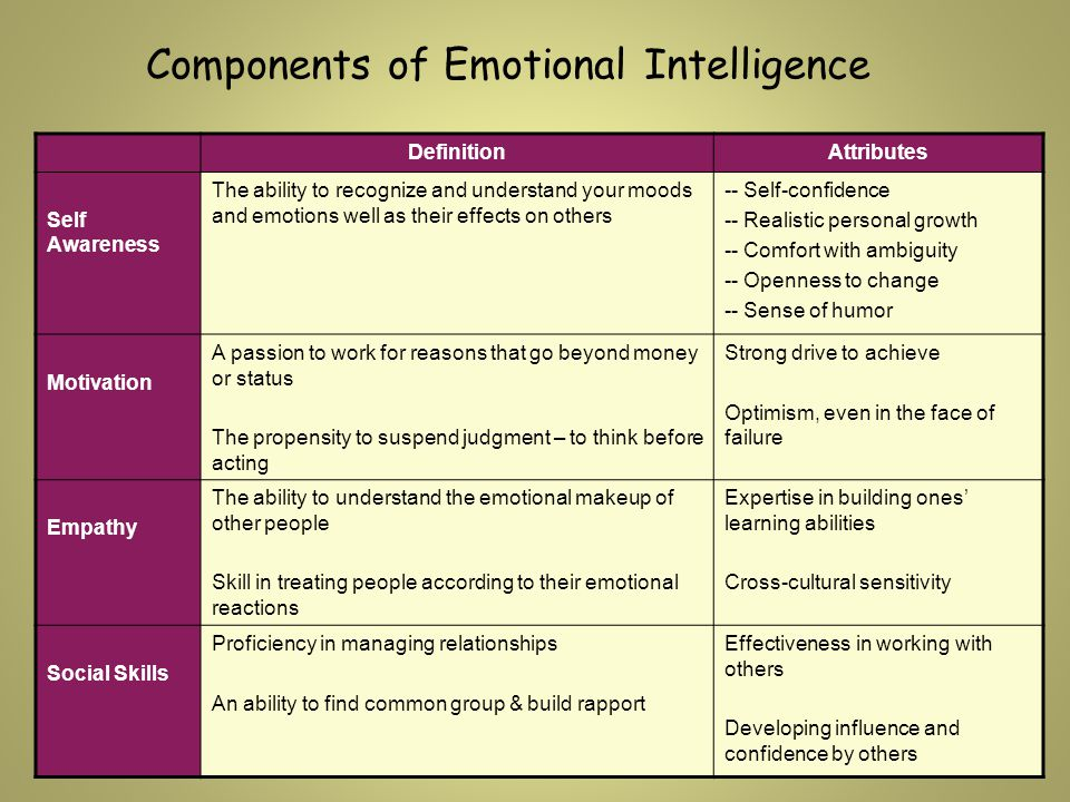 DefinitionAttributes Self Awareness The ability to recognize and understand your moods and emotions well as their effects on others -- Self-confidence