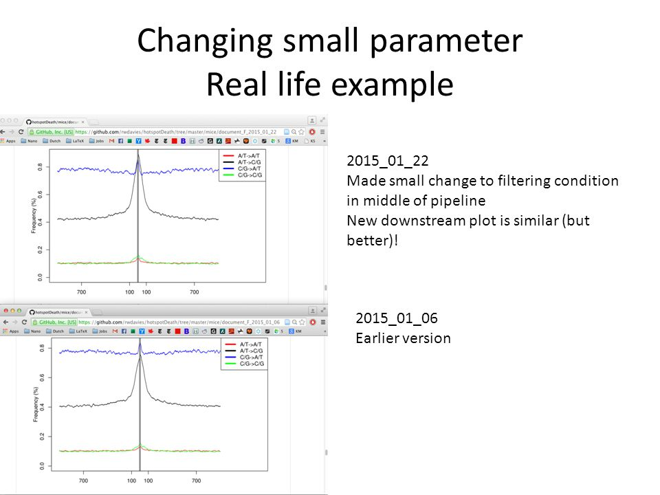 Changing small parameter Real life example 2015_01_22 Made small change to filtering condition in middle of pipeline New downstream plot is similar (b