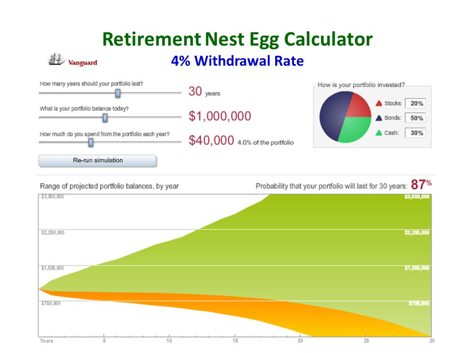 Retirement Nest Egg Calculator 4% Withdrawal Rate