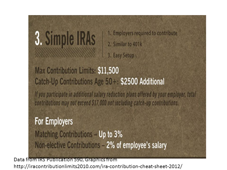 Data from IRS Publication 590, Graphics from http://iracontributionlimits2010.com/ira-contribution-cheat-sheet-2012/