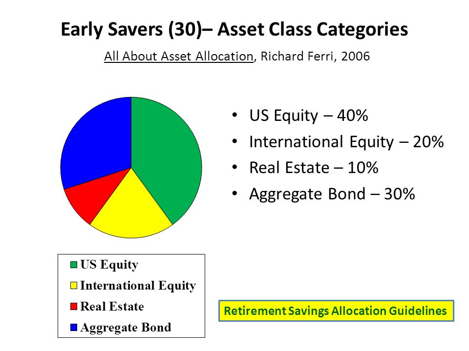 Early Savers (30)– Asset Class Categories All About Asset Allocation, Richard Ferri, 2006 US Equity – 40% International Equity – 20% Real Estate – 10% Aggregate Bond – 30% Retirement Savings Allocation Guidelines