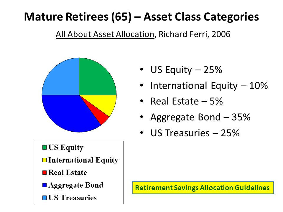 Mature Retirees (65) – Asset Class Categories All About Asset Allocation, Richard Ferri, 2006 US Equity – 25% International Equity – 10% Real Estate – 5% Aggregate Bond – 35% US Treasuries – 25% Retirement Savings Allocation Guidelines