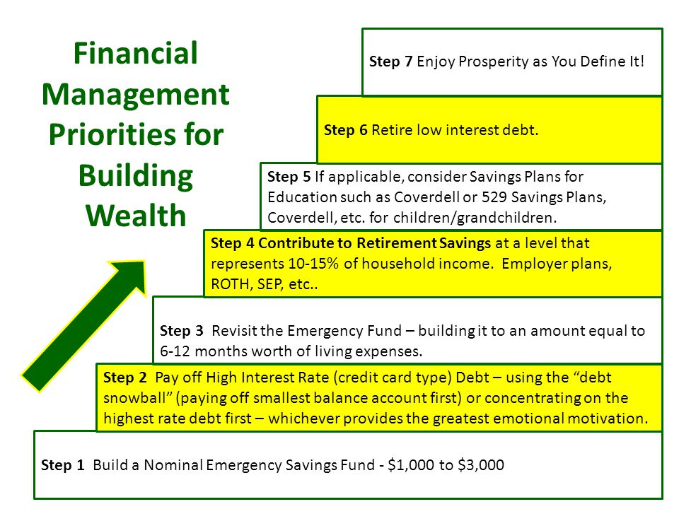 Financial Management Priorities for Building Wealth Step 1 Build a Nominal Emergency Savings Fund - $1,000 to $3,000 Step 2 Pay off High Interest Rate (credit card type) Debt – using the debt snowball (paying off smallest balance account first) or concentrating on the highest rate debt first – whichever provides the greatest emotional motivation.