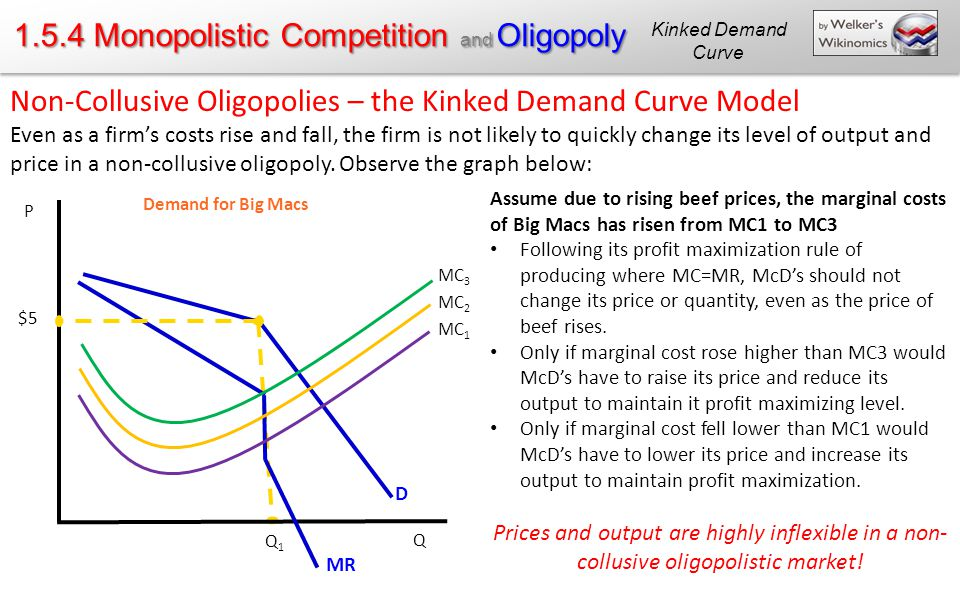 1.5.4 Monopolistic Competition and Oligopoly Non-Collusive Oligopolies – the Kinked Demand Curve Model Even as a firm's costs rise and fall, the firm is not likely to quickly change its level of output and price in a non-collusive oligopoly.