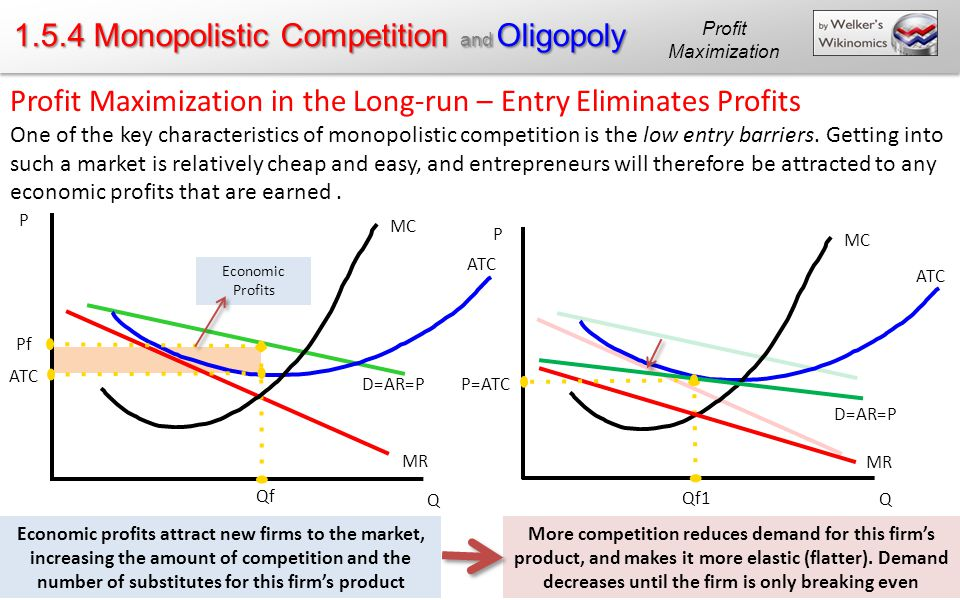1.5.4 Monopolistic Competition and Oligopoly Profit Maximization in the Long-run – Entry Eliminates Profits One of the key characteristics of monopolistic competition is the low entry barriers.