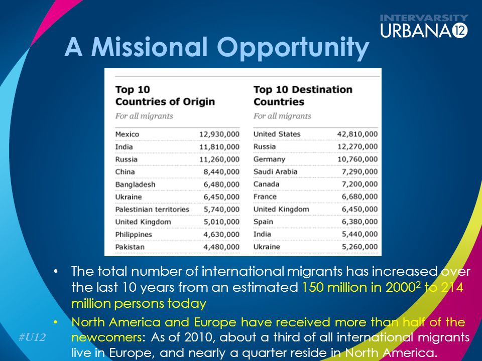 A Missional Opportunity The total number of international migrants has increased over the last 10 years from an estimated 150 million in 2000 2 to 214