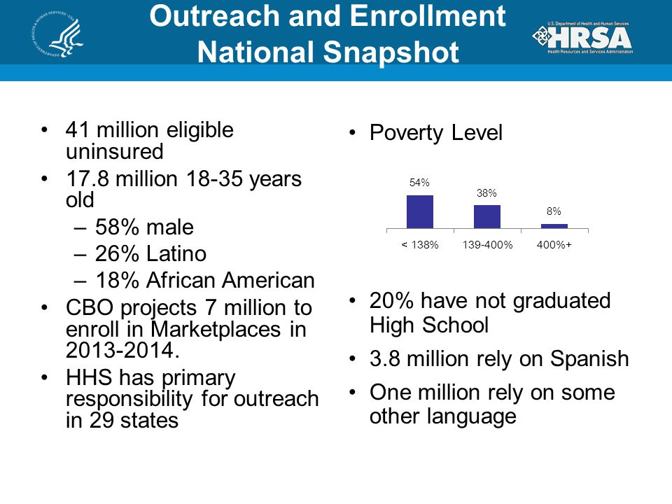 Outreach and Enrollment National Snapshot 41 million eligible uninsured 17.8 million 18-35 years old –58% male –26% Latino –18% African American CBO projects 7 million to enroll in Marketplaces in 2013-2014.