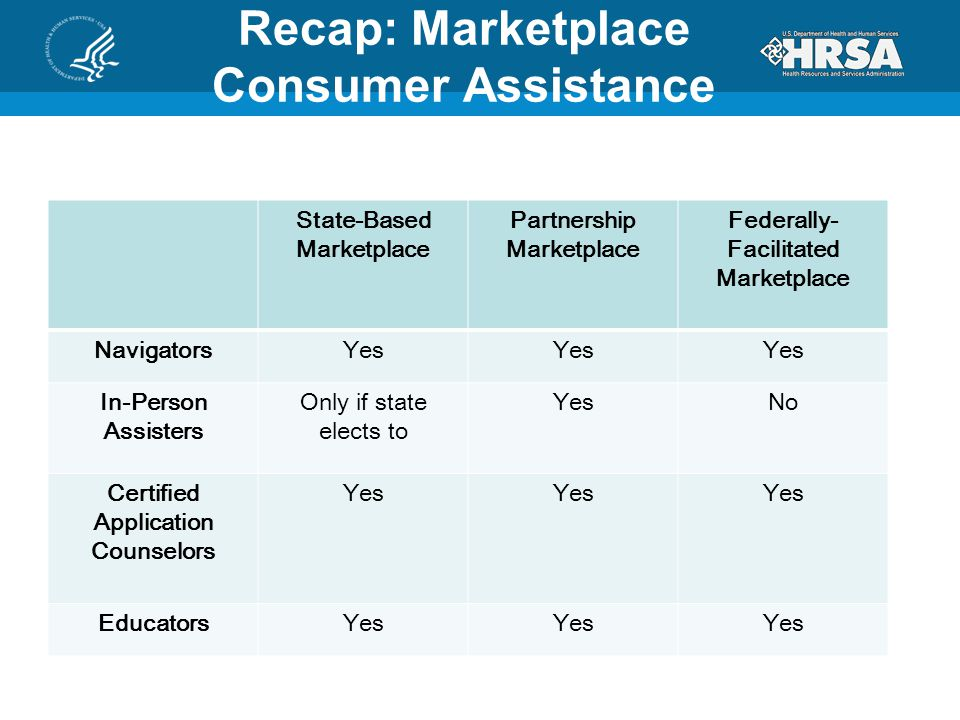 Recap: Marketplace Consumer Assistance State-Based Marketplace Partnership Marketplace Federally- Facilitated Marketplace NavigatorsYes In-Person Assisters Only if state elects to YesNo Certified Application Counselors Yes EducatorsYes