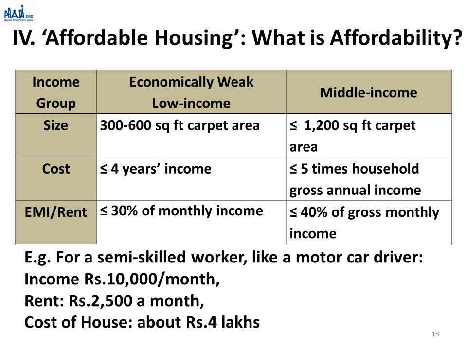 IV. 'Affordable Housing': What is Affordability.