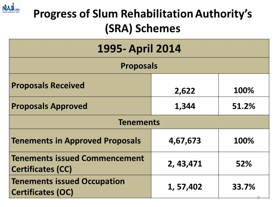 1995- April 2014 Proposals Proposals Received 2,622 100% Proposals Approved1,34451.2% Tenements Tenements in Approved Proposals4,67,673100% Tenements