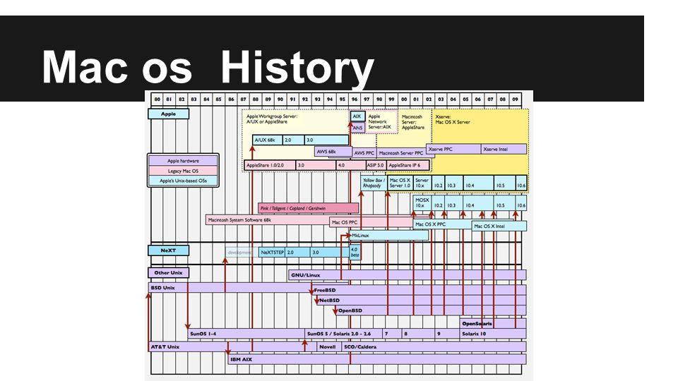 Mac os History