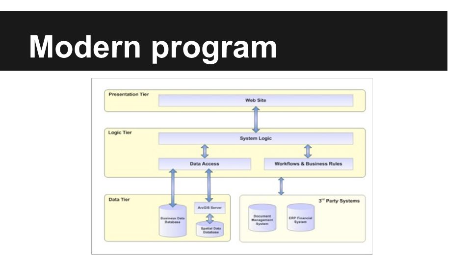 Modern program
